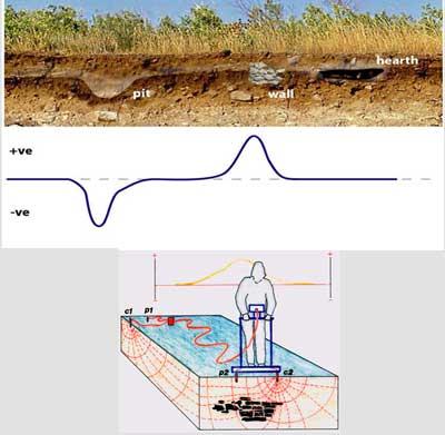Рассмотрим физический смысл верис 4 3 схема различных дипольных усличины ρк измерительные и регистрирующие...