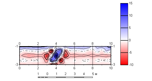 Рис. 3. Результаты фильтрации аномалии над бетонным лотком.
