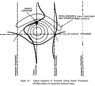 Поле магнитного диполя в виде изолиний и в виде графиков по маршрутам, пересекающим аномалию