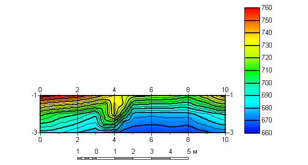 Рис. 2. 10-метровый геоэлектрический разрез через бетонный лоток, расположенный на глубине 2 метра.